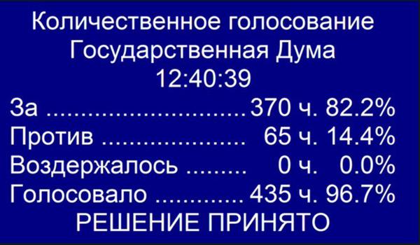 голосование по бюджету РФ в первом чтении(2018)|Фото: Госдума РФ