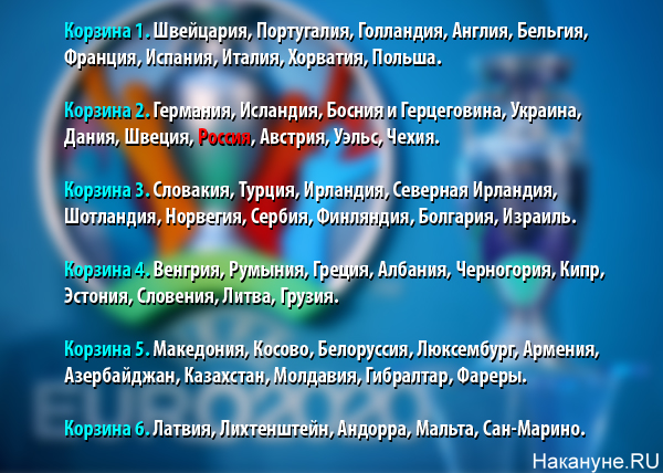 корзины, жеребьевка отборочного этапа чемпионата Европы по футболу 2020 года(2018) Фото: Накануне.RU