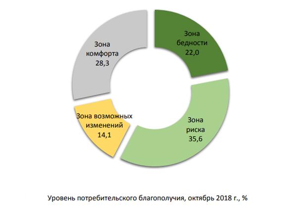 Уровень потребительского благополучия, октябрь 2018 г., %(2018)|Фото: ИнСАП РАНХиГС