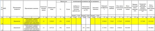 подсчеты зарплат бюджетников, департамент(2018)|Фото: vk.com/servunion86