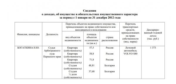 Богаткина, сведения о доходах 2012(2018)|Фото: http://perm.arbitr.ru/files/doc/Богаткина
