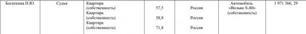 Богаткина, сведения о доходах 2014(2018)|Фото: http://perm.arbitr.ru/files/pdf/Sved_dohod_sudey2014_new.pdf