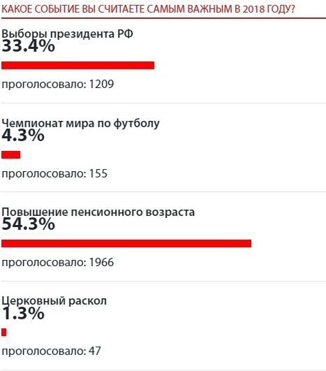 итоги года, голосование(2018)|Фото: Накануне.RU