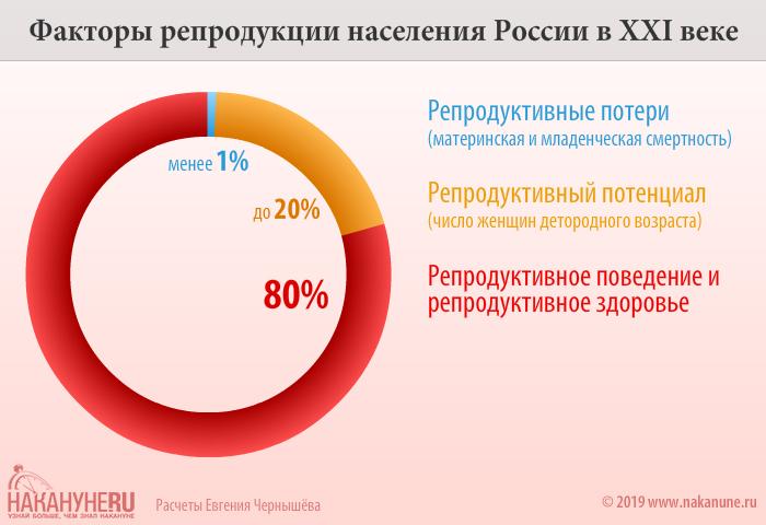 инфографика Факторы репродукции населения России в XXI веке(2019)|Фото: Накануне.RU