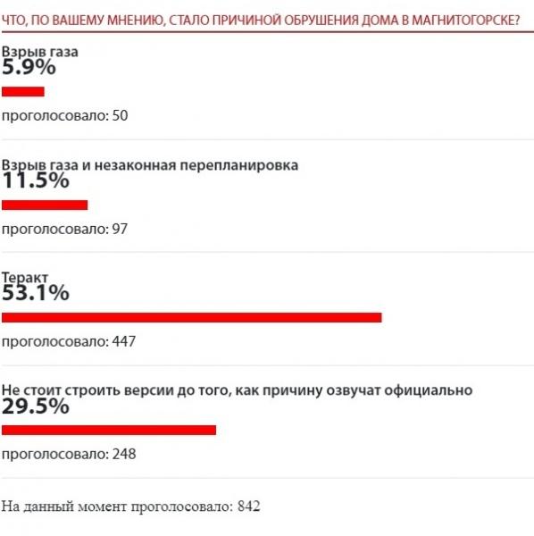 обрушение в Магнитогорске, результаты опроса(2019) Фото: Накануне.RU