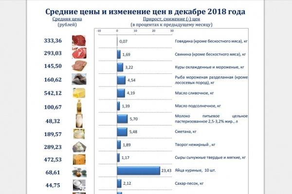 цены, Пермьстат(2019)|Фото: Пермьстат