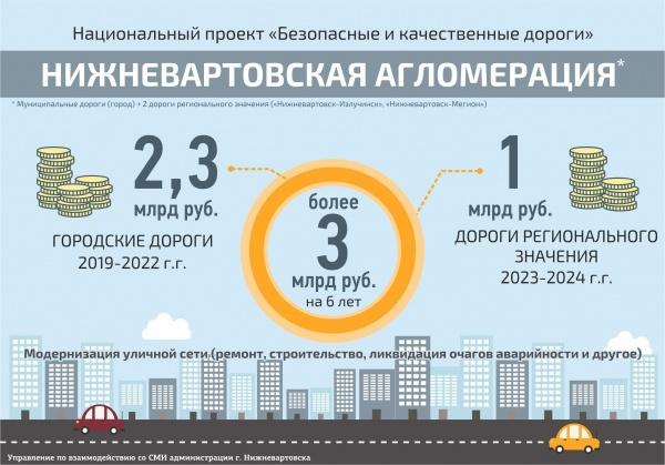 Безопасные дороги Нижневартовская агломерация(2019)|Фото: n-vartovsk.ru