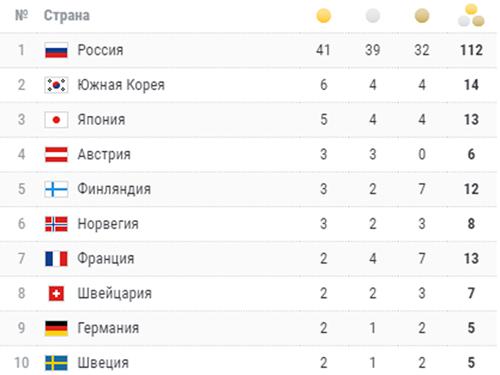 Универсиада-2019 в Красноярске, итоговый медальный зачет(2019) Фото: championat.com