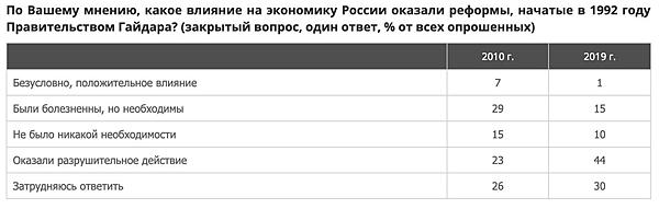 опрос, реформы Егора Гайдара(2019) Фото: ВЦИОМ