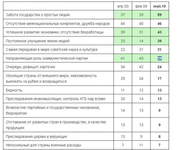 Опрос Левада-Центра о Советском союзе(2019) Фото: levada.ru