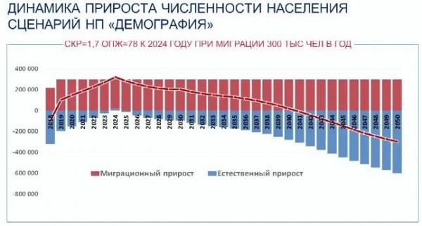 население, демографический прогноз(2019)|Фото: доклад Общественной палаты