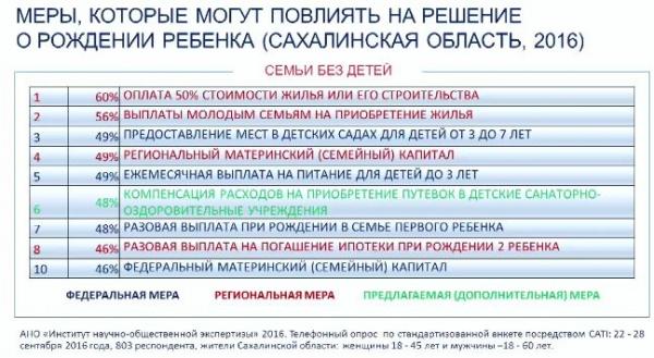 демографические меры, Сахалинская область(2019)|Фото: доклад Общественной палаты