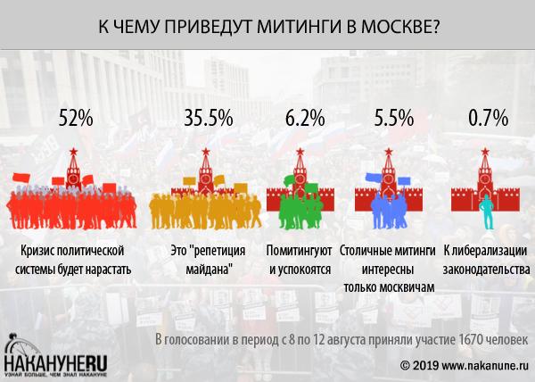 """Инфографика """"К чему приведут митинги в Москве?""""(2019) Фото: Накануне.RU"""