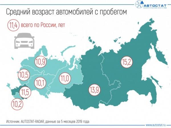 средний возраст автомобилей в России(2019)|Фото: autostat.ru