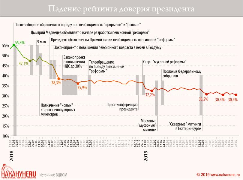Падение рейтинга доверия президента(2019)|Фото: Накануне.RU