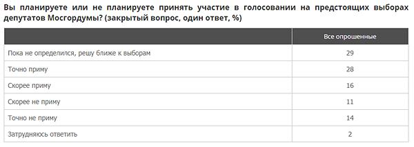 Опрос ВЦИОМ о выборах в Мосгордуму(2019)|Фото: ВЦИОМ