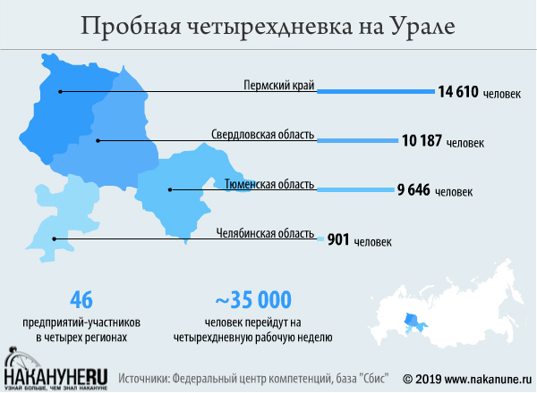 инфографика, пробная четырехдневка на Урале(2019)|Фото: Накануне.RU