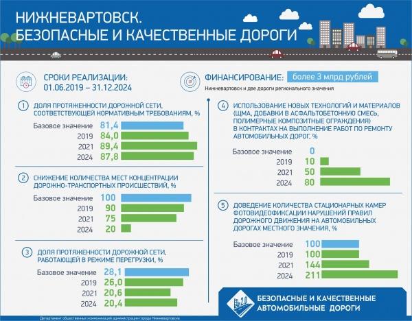 Безопасные и качественные автомобильные дороги Нижневартовск(2019)|Фото: Администрация Нижневартовска