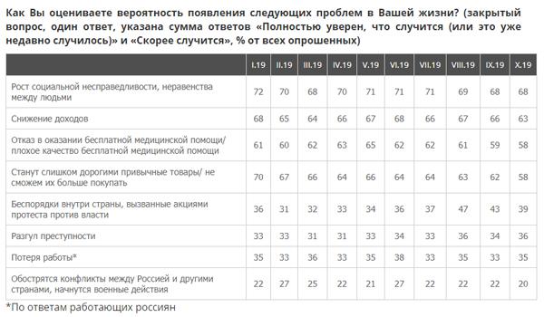 страхи россиян(2019)|Фото: ВЦИОМ