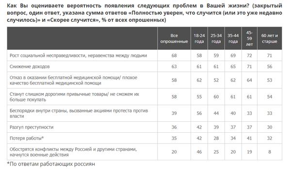 страхи россиян, возрастные группы(2019)|Фото: ВЦИОМ