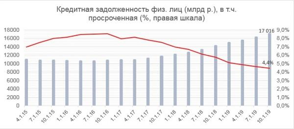 уровень закредитованности россиян, кредитная задолженность, 2019(2019)|Фото: ОНФ