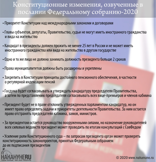 изменения в Конституции, озвученные на послании Федеральному собранию-2020(2020)|Фото: Накануне.RU