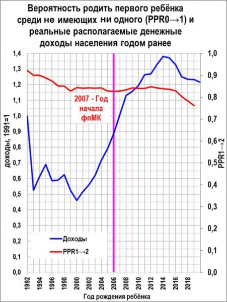 рождаемость, доходы(2020)|Фото: Facebook, Алексей Ракша