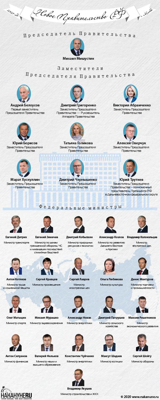 "Коллаж ""Правительство РФ 2020""(2020) Фото: Накануне.RU"