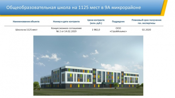 Школа, 9А микрорайон, Нижневартовск(2020) Фото: Администрация Нижневартовска