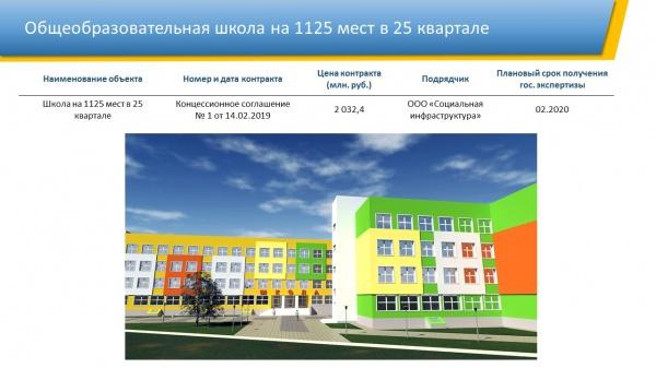 Школа, 25 квартал, Нижневвартовск(2020) Фото: Администрация Нижневартовска