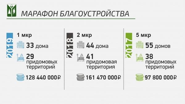 инфографика, нижневартовск, марафон благоустройства(2020)|Фото: пресс-служба администрации Нижневартовска