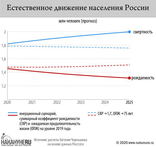 инфографика, естественное движение населения России(2020) Фото: Накануне.RU