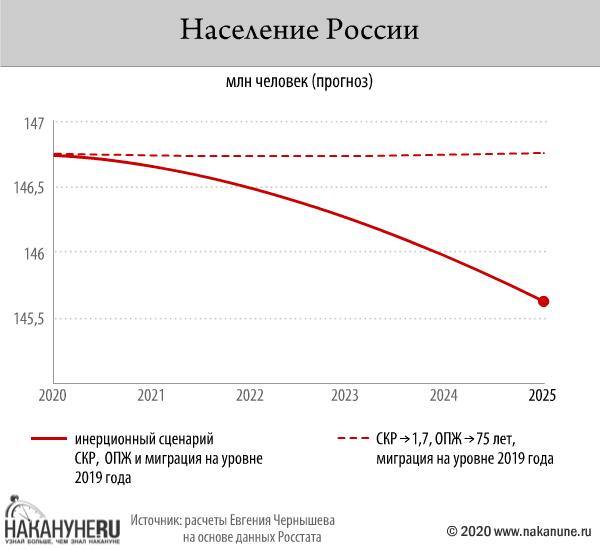 инфографика, население России(2020) Фото: Накануне.RU