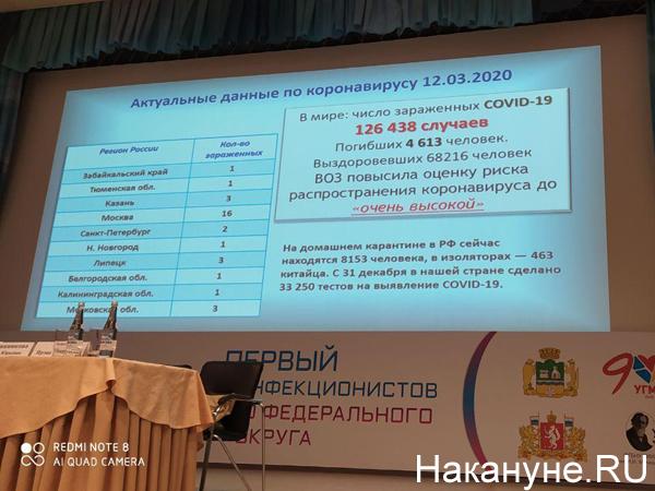Данные по заболеванию коронавирусом в России на 12.03.20(2020)|Фото: Накануне.RU