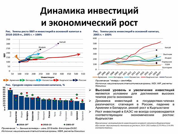 динамика инвестиций и экономический рост(2020)|Фото: МЭФ