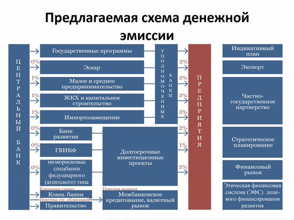МЭФ, предлагаемая схема денежной эмиссии(2020)|Фото: МЭФ