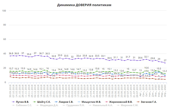Рейтинг доверия политикам(2020)|Фото: ВЦИОМ