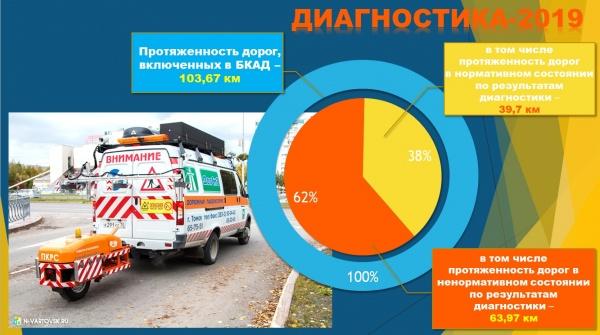 Диагностика дорог, ремонт, Нижневартовск(2020)|Фото: Пресс-служба администрации Нижневартовска