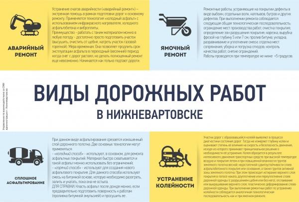 Виды дорожного ремонта, Нижневартовск(2020)|Фото: Пресс-служба администрации Нижневартовска