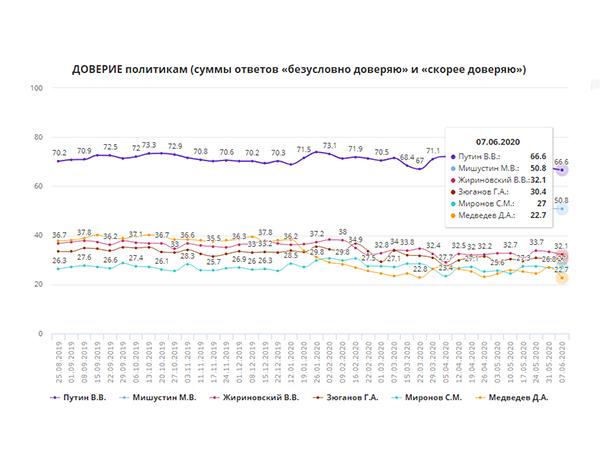 рейтинг доверия Путину(2020)|Фото: wciom.ru