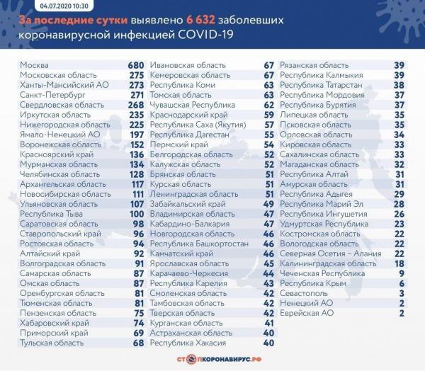 коронавирус, covid-19, новая сводка, заболевшие, выздоровевшие, умершие, статистика(2020)|Фото: t.me/COVID2019_official
