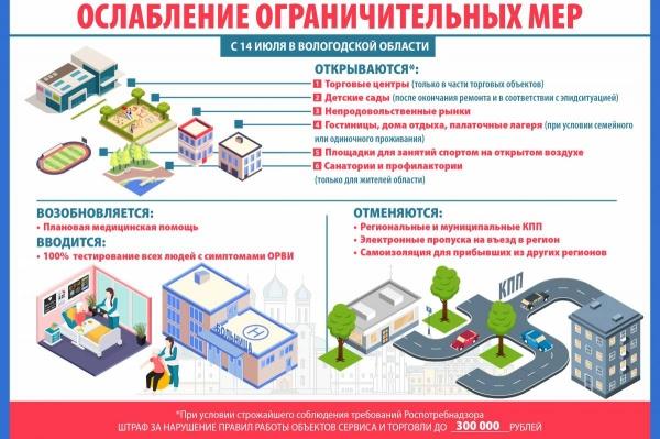 коронавирус, ограничения, инфографика(2020) Фото: пресс-служба правительства Вологодской области