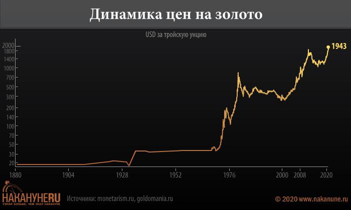 инфографика, динамика цен на золото(2020)|Фото: Накануне.RU