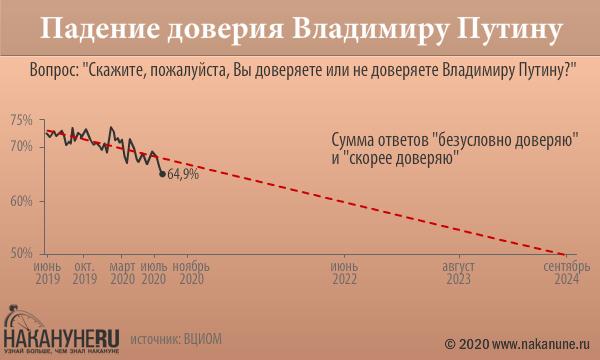 инфографика, падение доверия Владимиру Путину(2020) Фото: Накануне.RU
