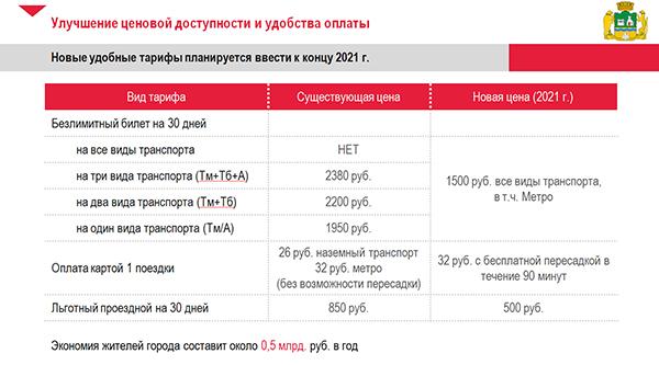 транспортная схема Екатеринбурга, презентация(2020)|Фото: Пресс-служба администрации Екатеринбурга