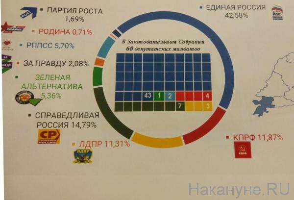 Законодательное  собрание Челябинской области, распределение мандатов(2020)|Фото: Накануне.RU