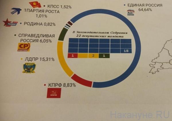 Законодательное собрание ЯНАО, распределение мандатов(2020)|Фото: Накануне.RU