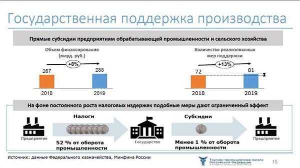 Доклад о конкурентоспособности экономики России в 2019(2020)|Фото: Совет ТПП РФ по промышленному развитию и конкурентоспособности экономики