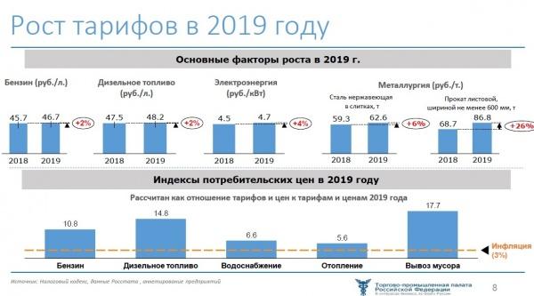 Рост тарифов в 2019 году(2020)|Фото: Совет ТПП РФ по промышленному развитию и конкурентоспособности экономики
