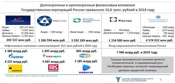 Вложения в госкорпорации(2020)|Фото: Совет ТПП РФ по промышленному развитию и конкурентоспособности экономики